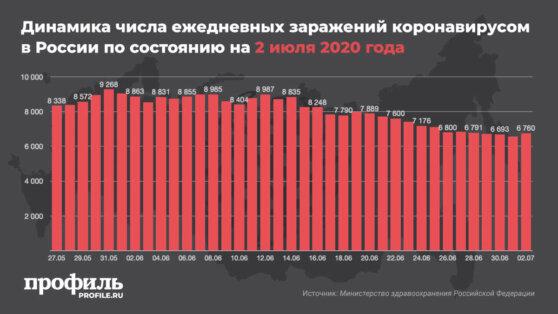В России зафиксировано 6760 новых случаев заражения коронавирусом