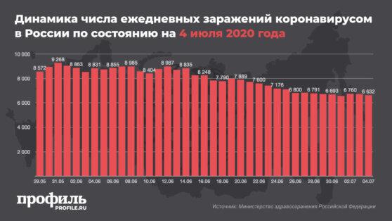 В России за сутки выявили еще 6632 случая заражения коронавирусом