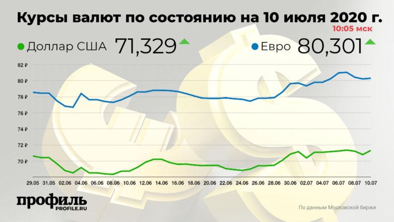 Курсы валют по состоянию на 10 июля 2020 г. 10:05 мск