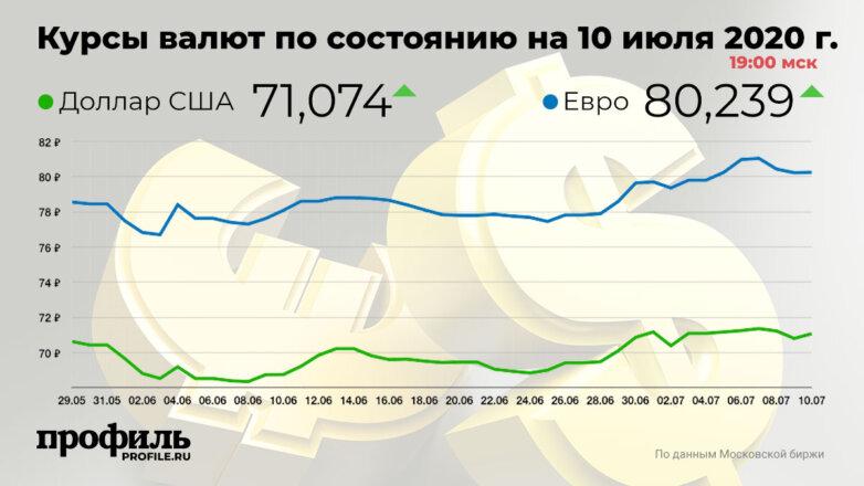 Курсы валют по состоянию на 10 июля 2020 г. 19:00 мск
