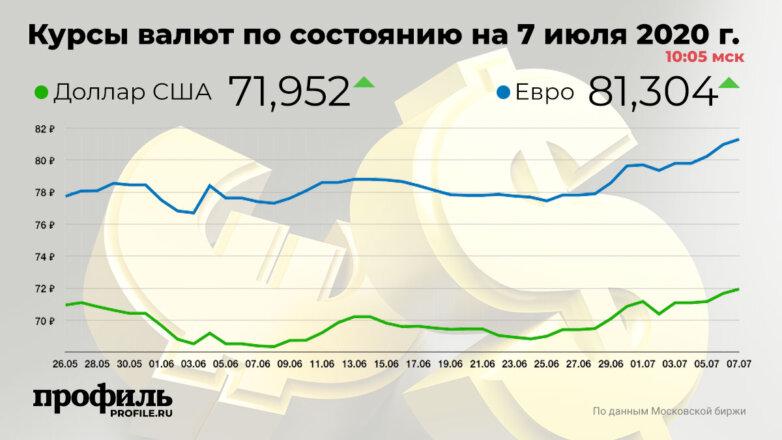 Курсы валют по состоянию на 7 июля 2020 г. 10:05 мск