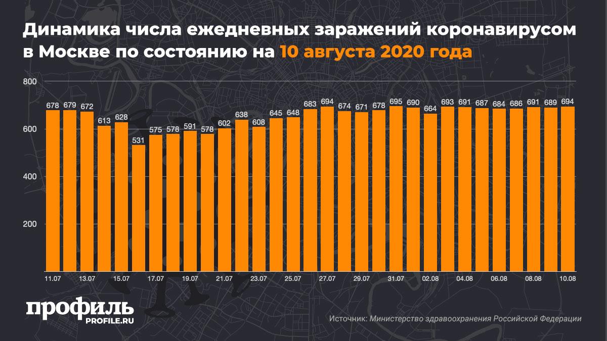 Динамика числа ежедневных заражений коронавирусом в Москве по состоянию на 10 августа 2020 года
