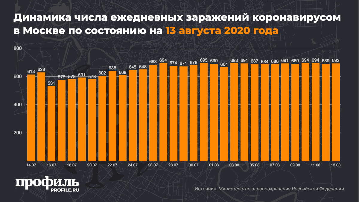 Динамика числа ежедневных заражений коронавирусом в Москве по состоянию на 13 августа 2020 года