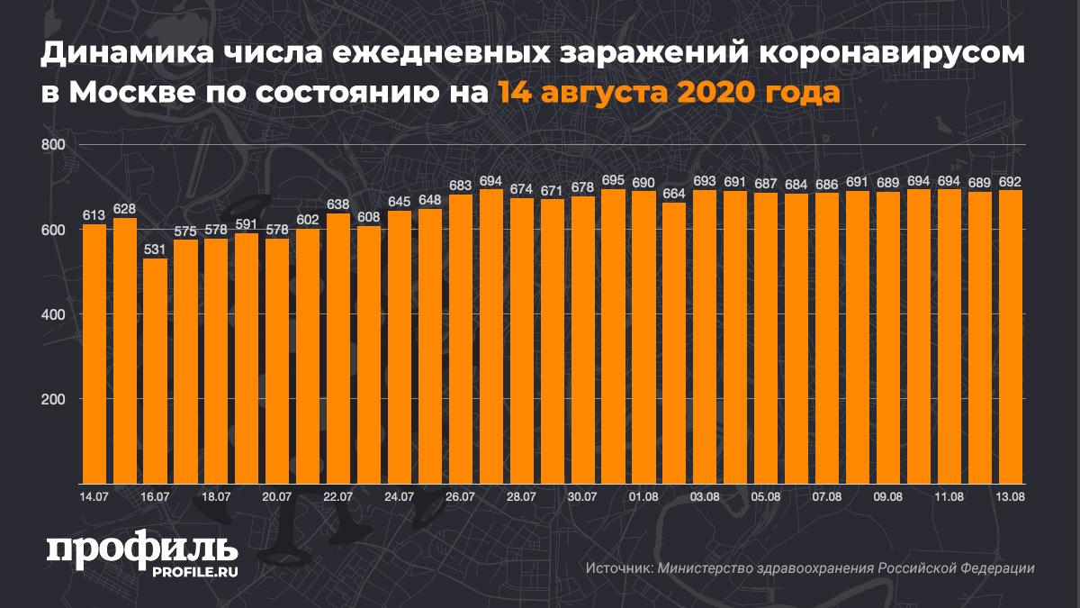 Динамика числа ежедневных заражений коронавирусом в Москве по состоянию на 14 августа 2020 года