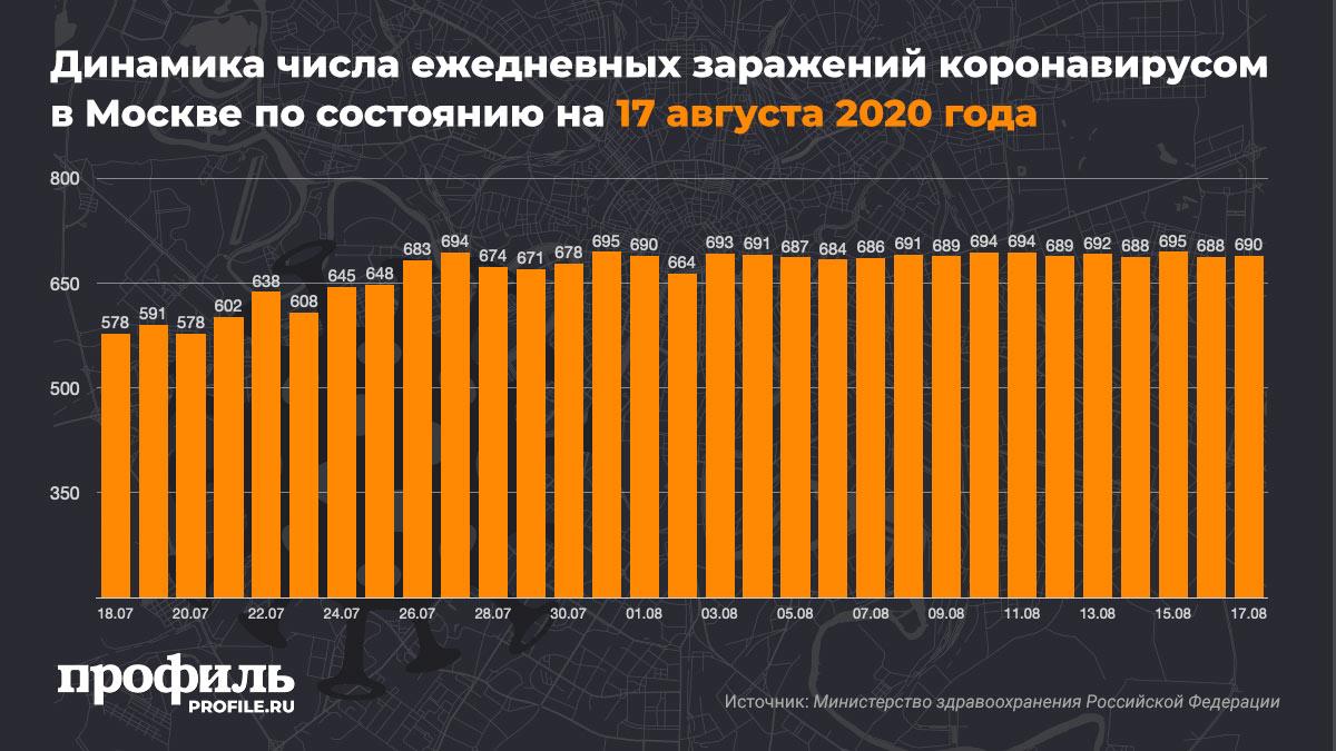 Динамика числа ежедневных заражений коронавирусом в Москве по состоянию на 17 августа 2020 года