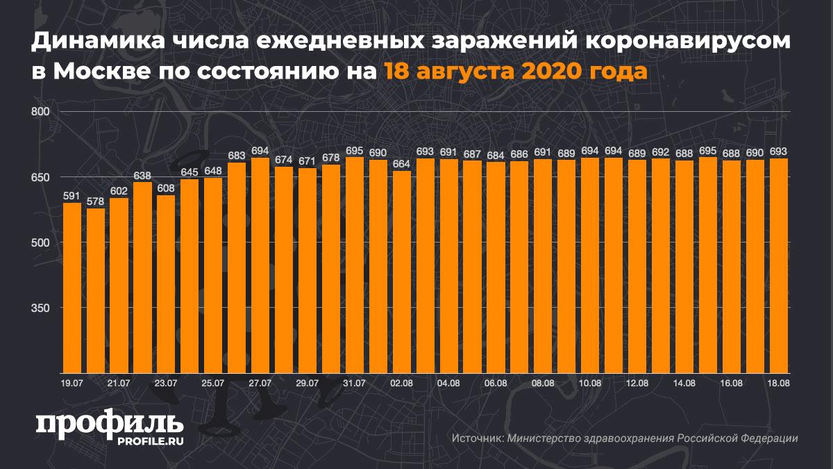 Динамика числа ежедневных заражений коронавирусом в Москве по состоянию на 18 августа 2020 года