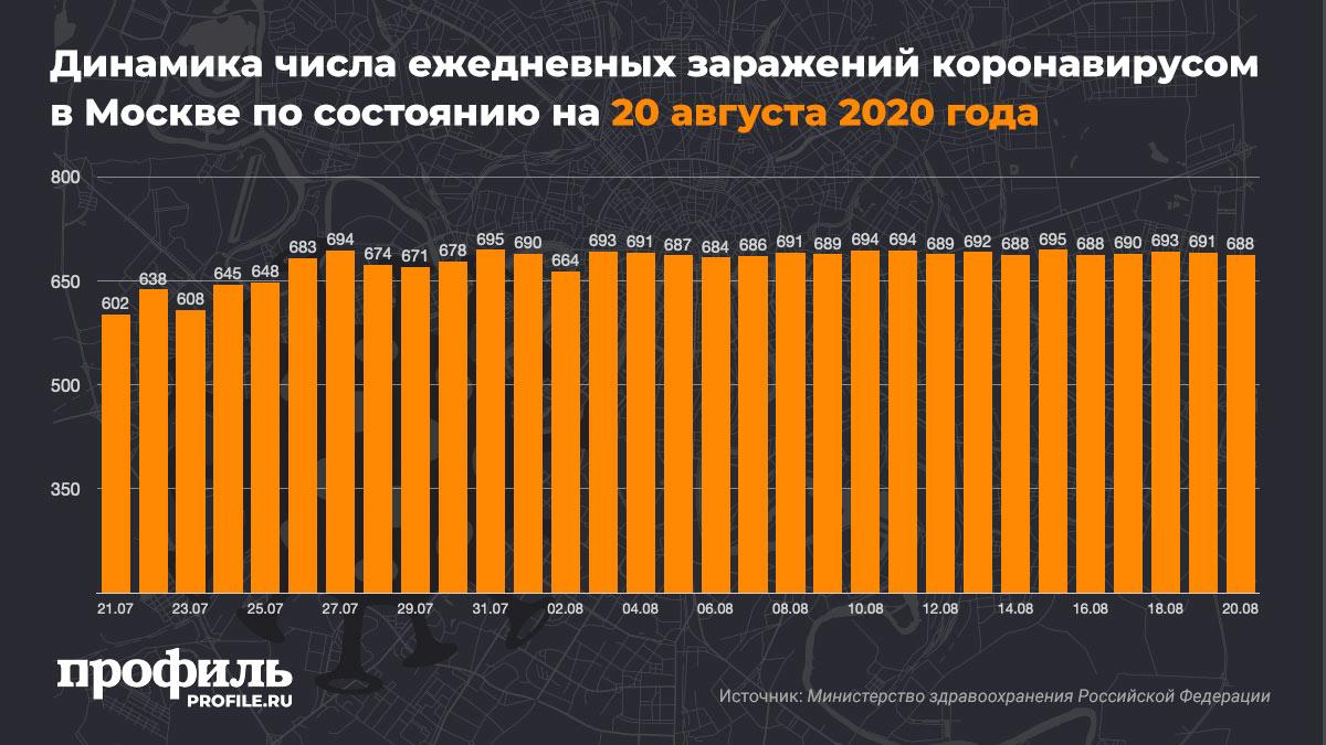 Динамика числа ежедневных заражений коронавирусом в Москве по состоянию на 20 августа 2020 года