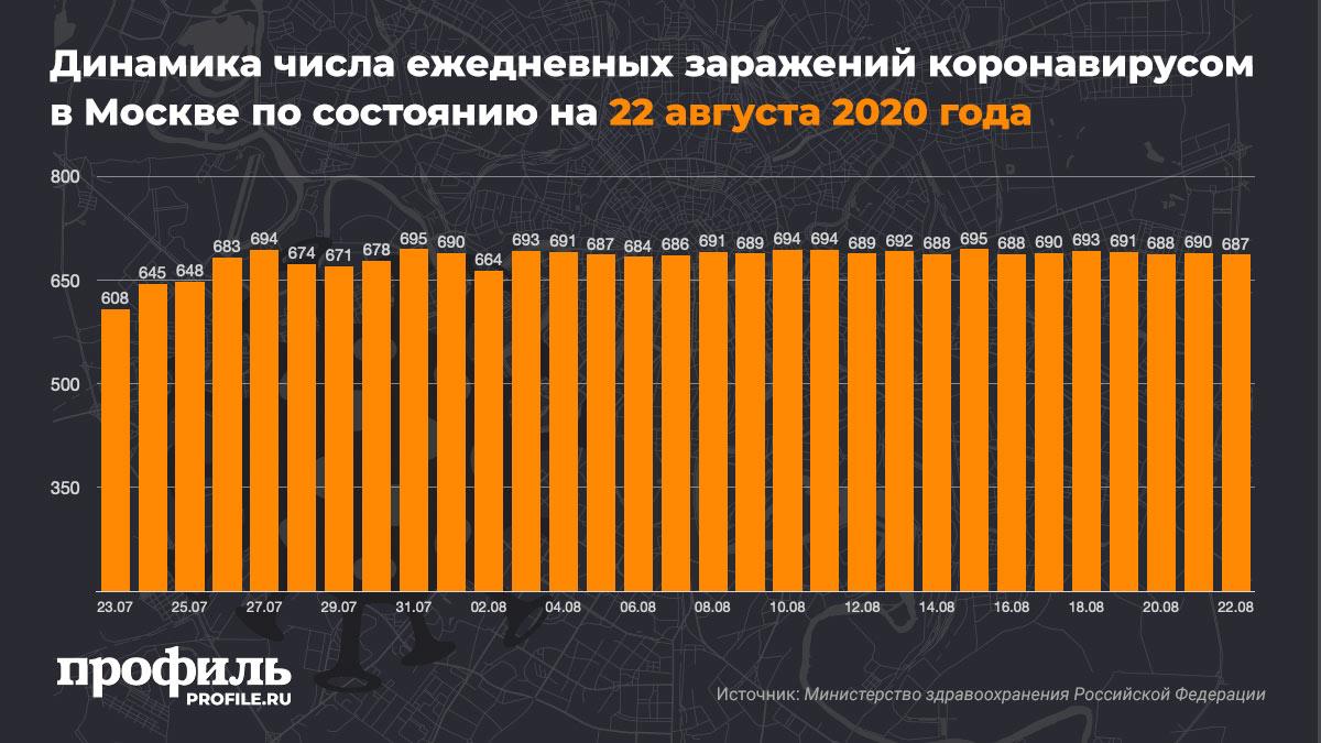 Динамика числа ежедневных заражений коронавирусом в Москве по состоянию на 22 августа 2020 года