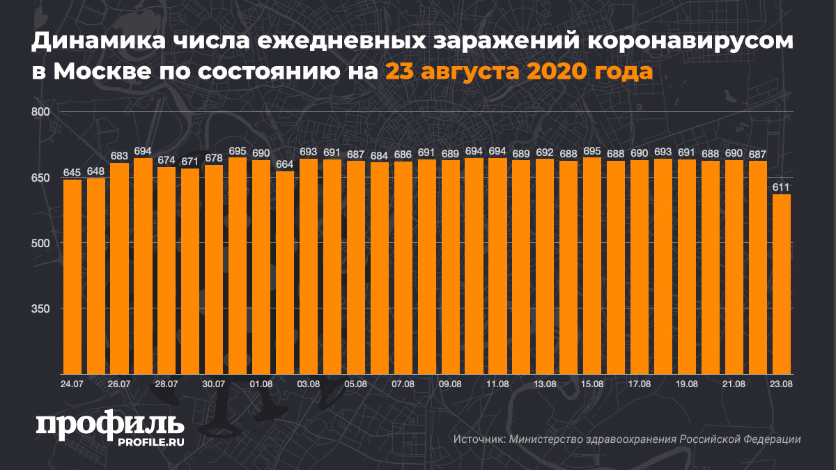 Динамика числа ежедневных заражений коронавирусом в Москве по состоянию на 23 августа 2020 года
