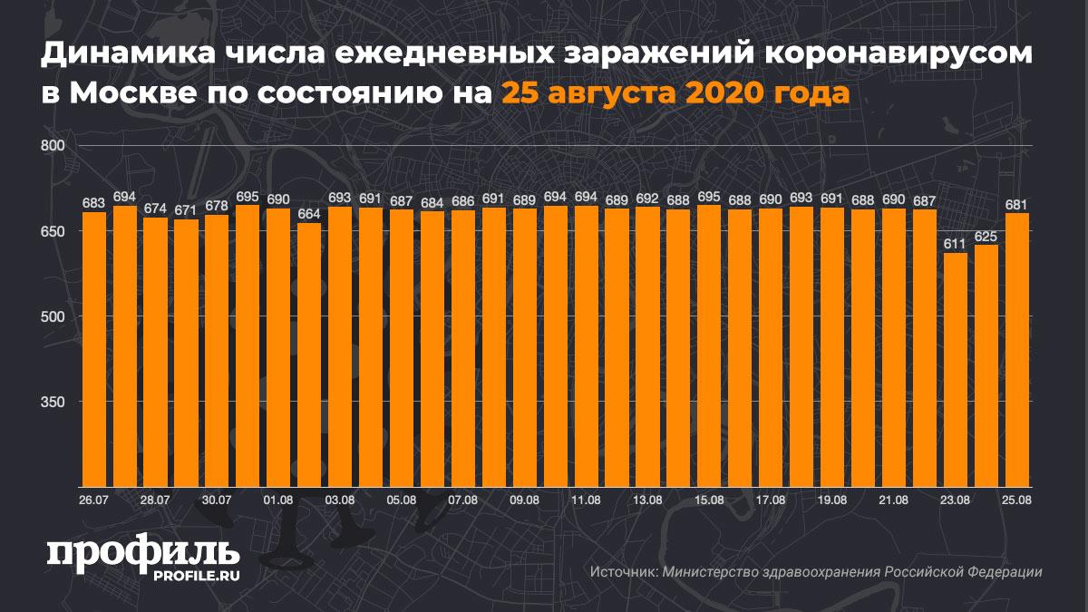 Динамика числа ежедневных заражений коронавирусом в Москве по состоянию на 25 августа 2020 года