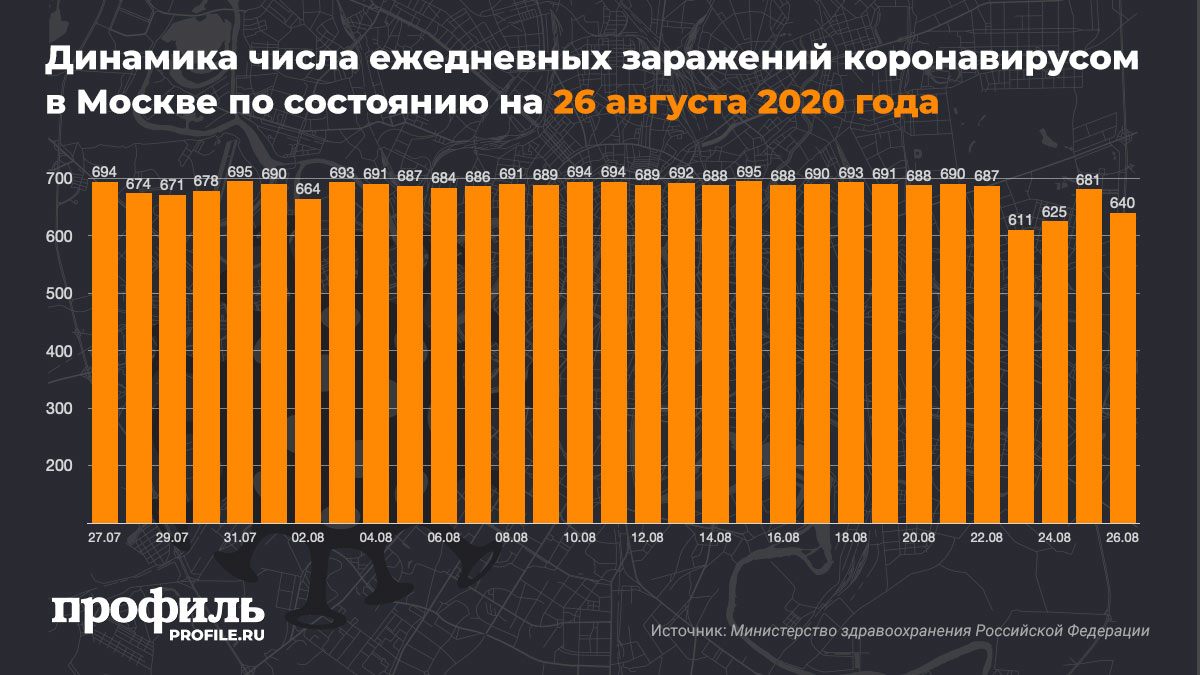 Динамика числа ежедневных заражений коронавирусом в Москве по состоянию на 26 августа 2020 года