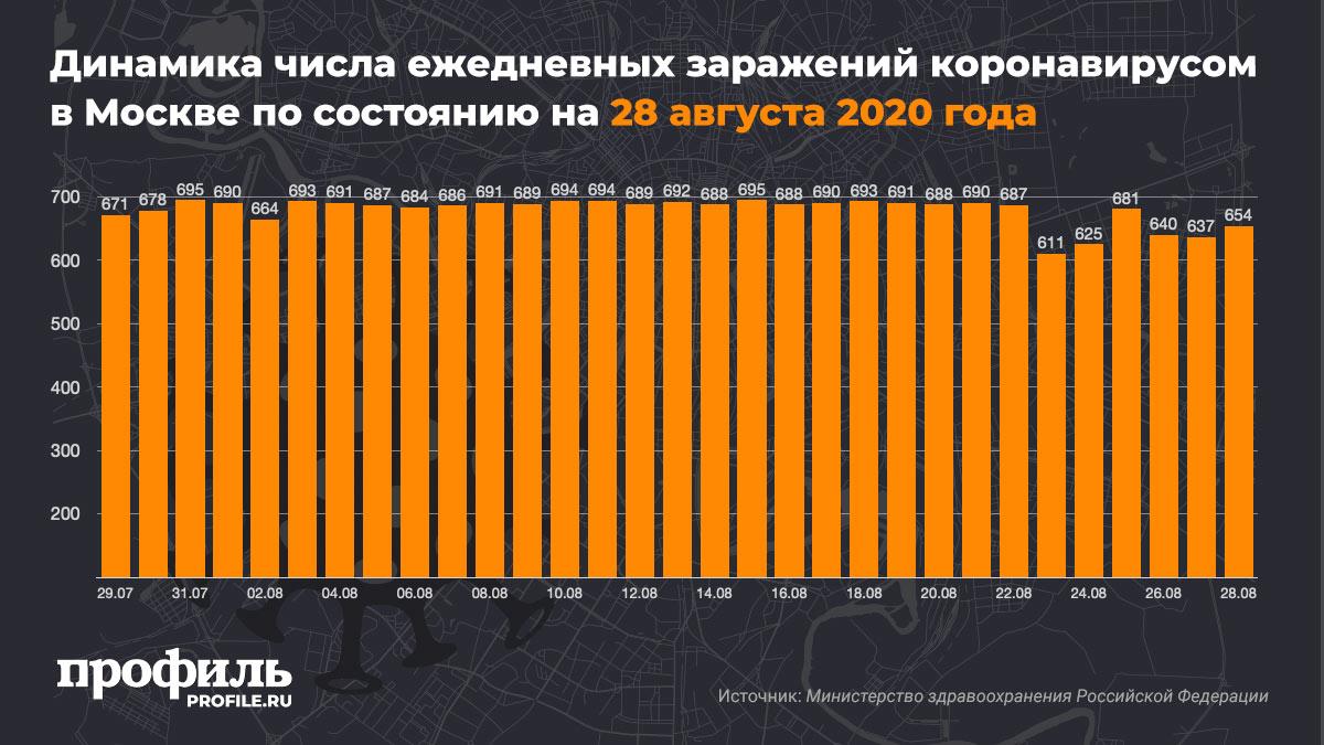 Динамика числа ежедневных заражений коронавирусом в Москве по состоянию на 28 августа 2020 года