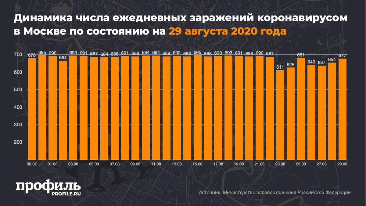 Динамика числа ежедневных заражений коронавирусом в Москве по состоянию на 29 августа 2020 года
