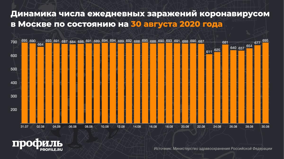 Динамика числа ежедневных заражений коронавирусом в Москве по состоянию на 30 августа 2020 года