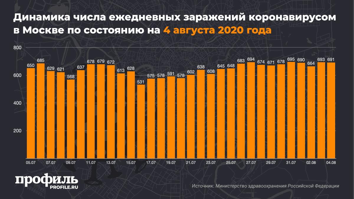Динамика числа ежедневных заражений коронавирусом в Москве по состоянию на 4 августа 2020 года