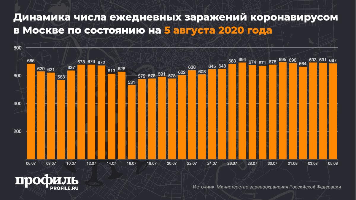 Динамика числа ежедневных заражений коронавирусом в Москве по состоянию на 5 августа 2020 года