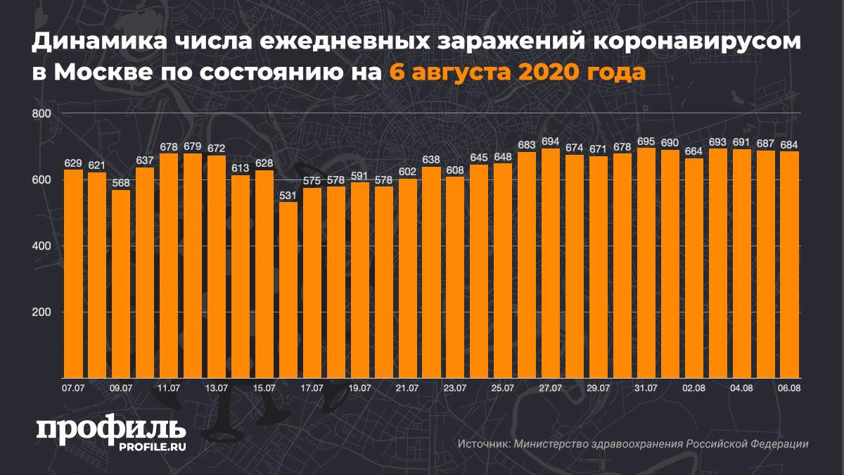 Динамика числа ежедневных заражений коронавирусом в Москве по состоянию на 6 августа 2020 года