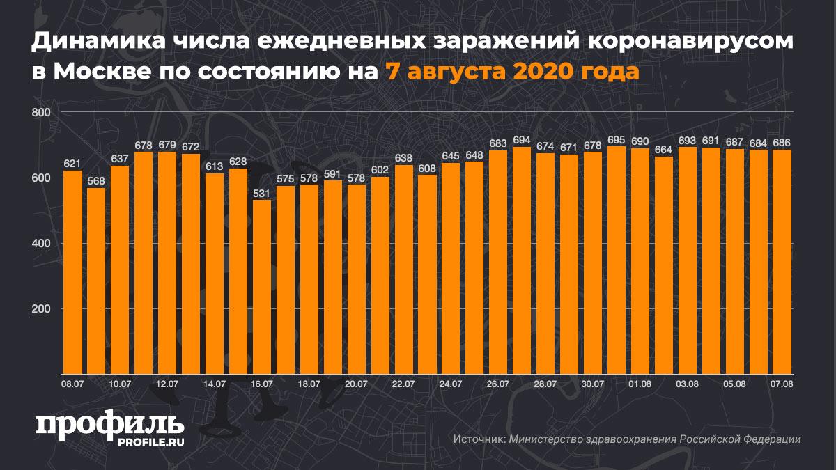 Динамика числа ежедневных заражений коронавирусом в Москве по состоянию на 7 августа 2020 года