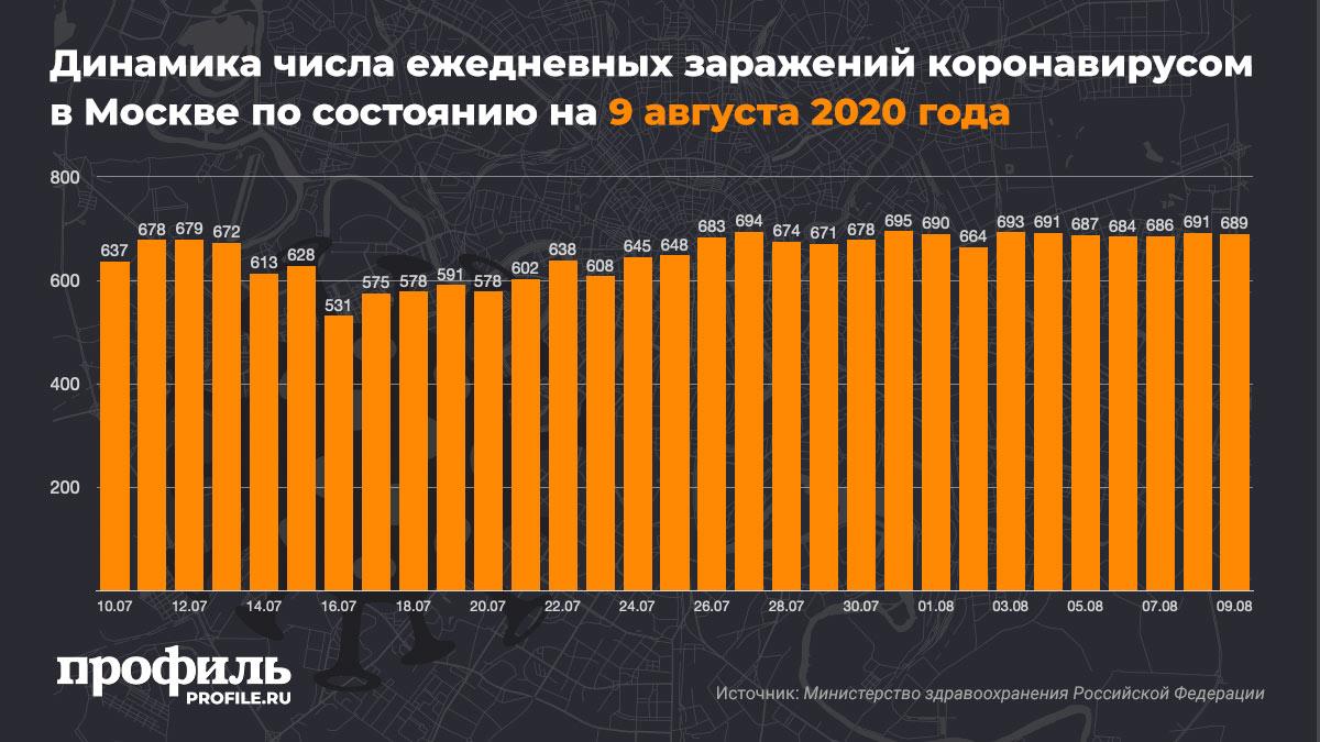 Динамика числа ежедневных заражений коронавирусом в Москве по состоянию на 9 августа 2020 года