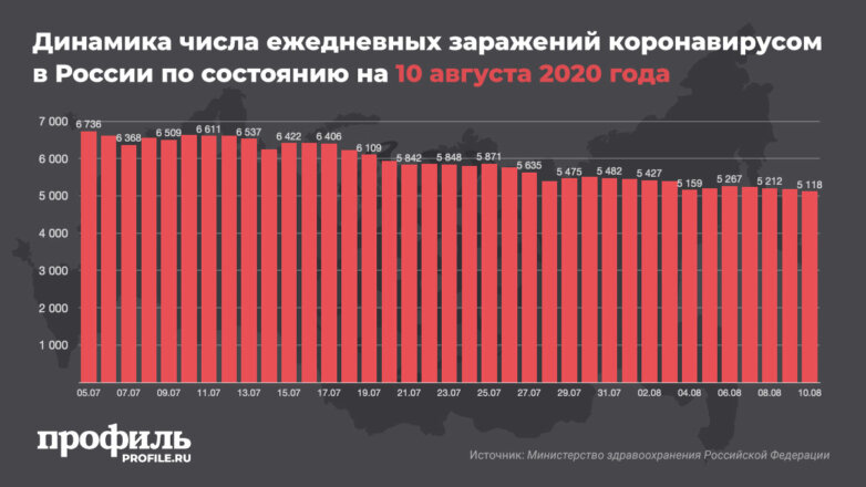 Динамика числа ежедневных заражений коронавирусом в России по состоянию на 10 августа 2020 года