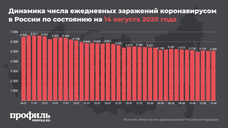 Динамика числа ежедневных заражений коронавирусом в России по состоянию на 14 августа 2020 года