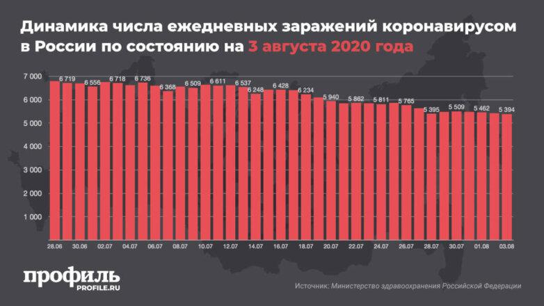 Динамика числа ежедневных заражений коронавирусом в России по состоянию на 3 августа 2020 года
