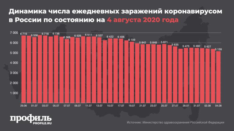 Динамика числа ежедневных заражений коронавирусом в России по состоянию на 4 августа 2020 года