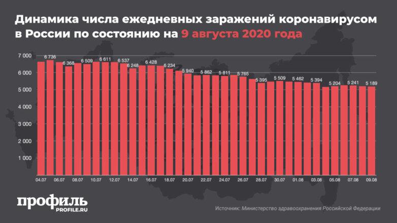 Динамика числа ежедневных заражений коронавирусом в России по состоянию на 9 августа 2020 года