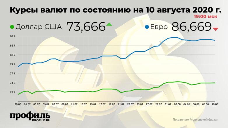 Курсы валют по состоянию на 10 августа 2020 г. 19:00 мск