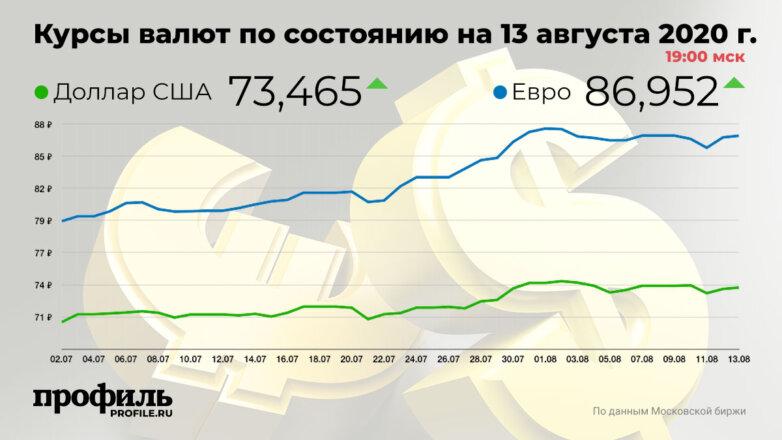 Курсы валют по состоянию на 13 августа 2020 г. 19:00 мск