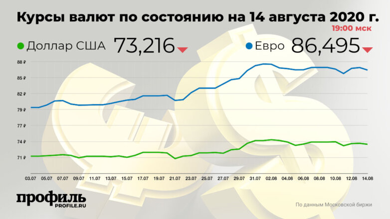 Курсы валют по состоянию на 14 августа 2020 г. 19:00 мск