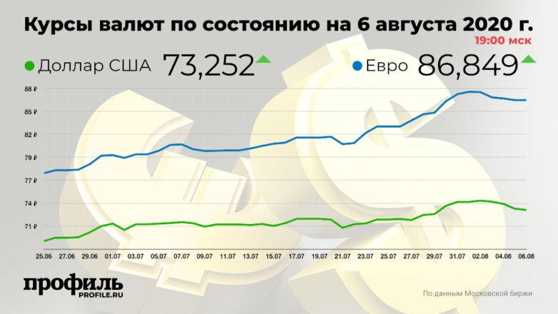 Курсы валют по состоянию на 6 августа 2020 г. 19:00 мск