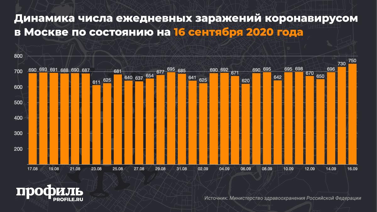 Динамика числа ежедневных заражений коронавирусом в Москве по состоянию на 16 сентября 2020 года