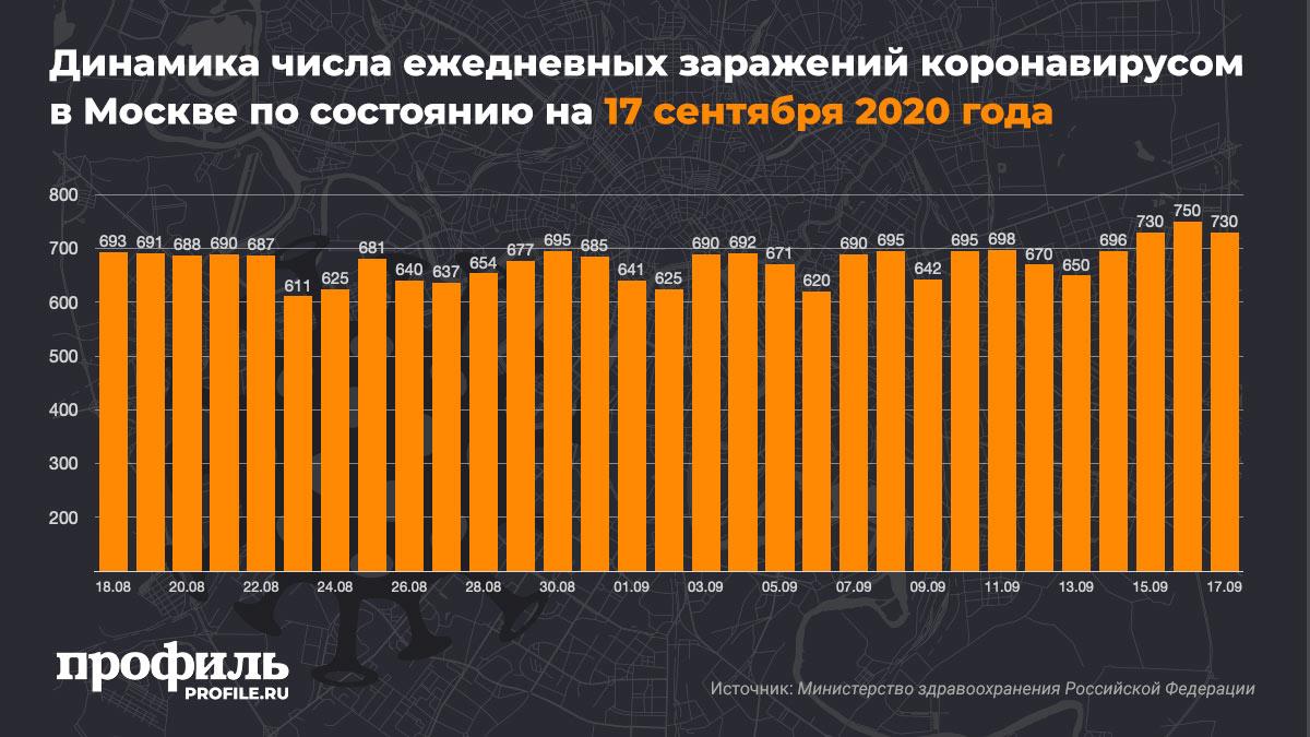 Динамика числа ежедневных заражений коронавирусом в Москве по состоянию на 17 сентября 2020 года