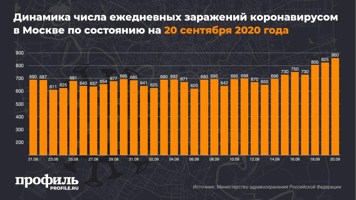 Динамика числа ежедневных заражений коронавирусом в Москве по состоянию на 20 сентября 2020 года