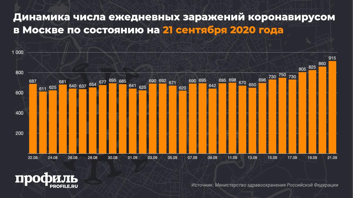 Динамика числа ежедневных заражений коронавирусом в Москве по состоянию на 21 сентября 2020 года