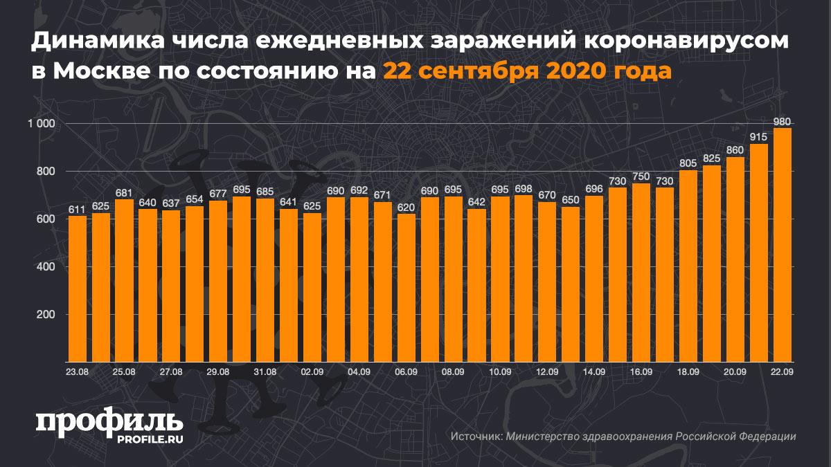 Динамика числа ежедневных заражений коронавирусом в Москве по состоянию на 22 сентября 2020 года