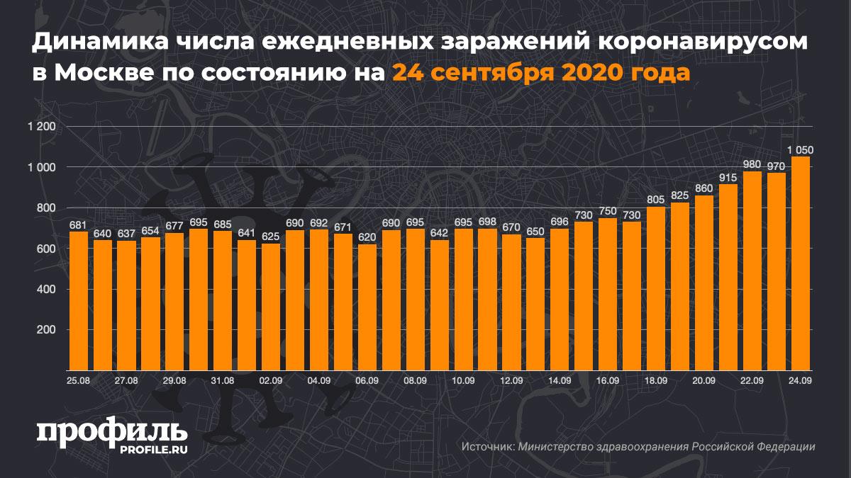 Динамика числа ежедневных заражений коронавирусом в Москве по состоянию на 24 сентября 2020 года