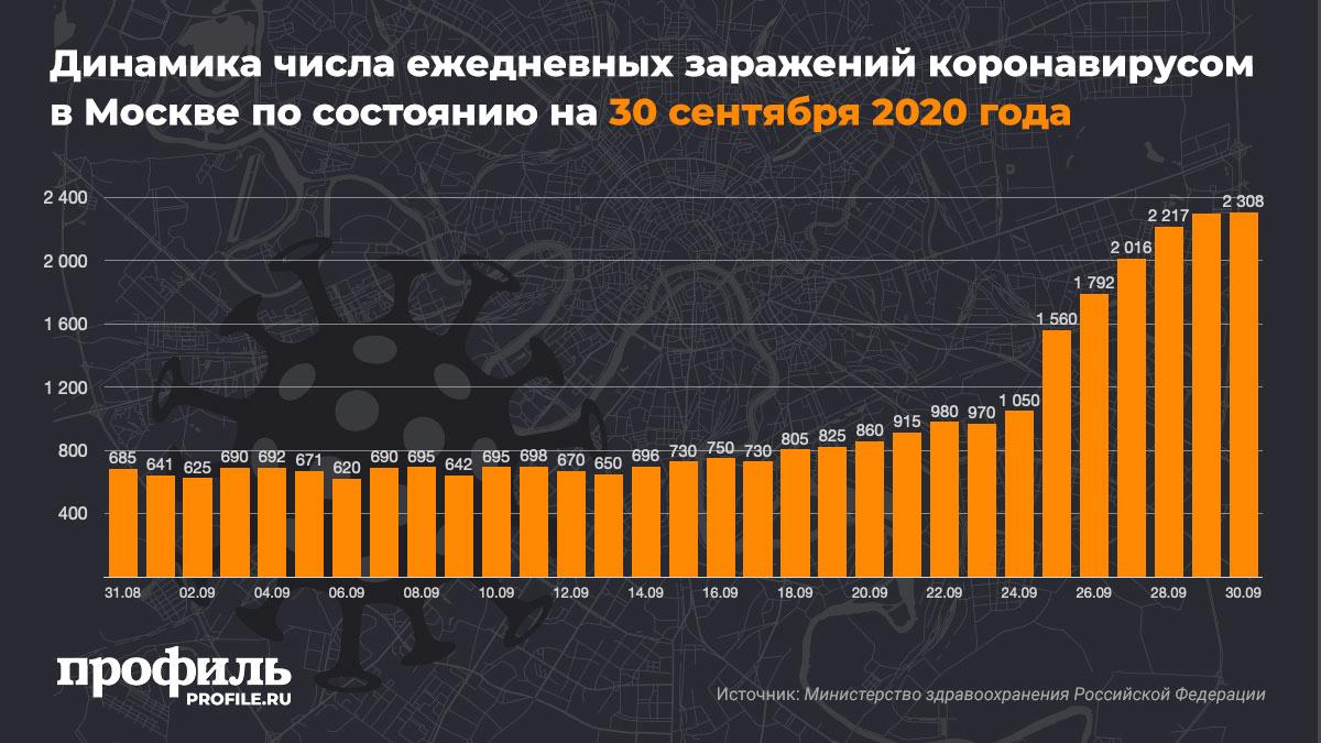 Динамика числа ежедневных заражений коронавирусом в Москве по состоянию на 30 сентября 2020 года