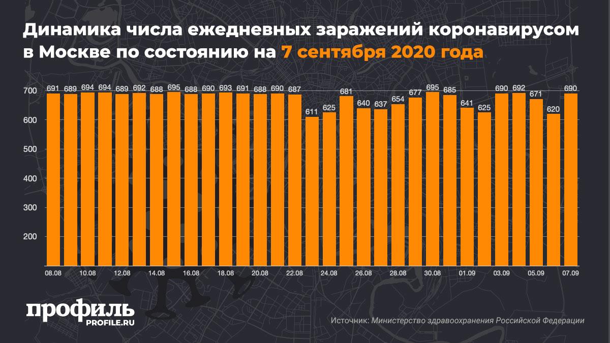 Динамика числа ежедневных заражений коронавирусом в Москве по состоянию на 7 сентября 2020 года