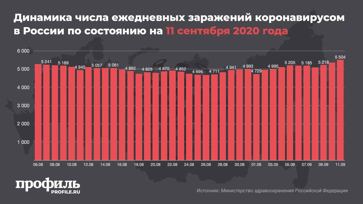 Динамика числа ежедневных заражений коронавирусом в России по состоянию на 11 сентября 2020 года