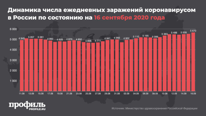 Динамика числа ежедневных заражений коронавирусом в России по состоянию на 16 сентября 2020 года