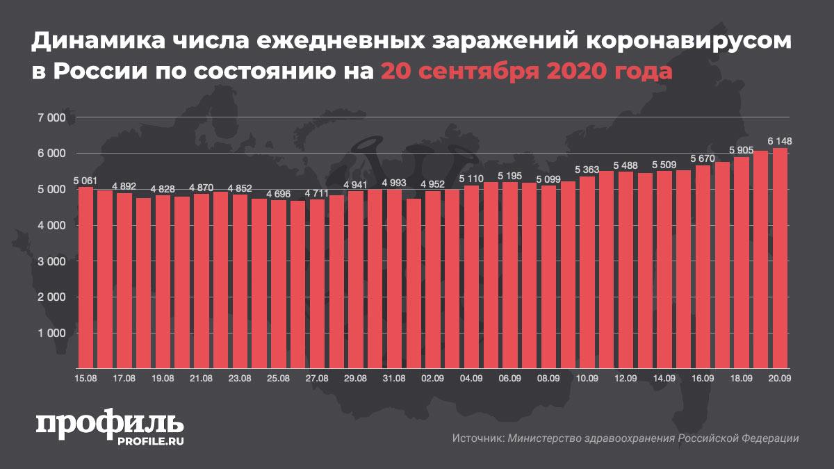 Динамика числа ежедневных заражений коронавирусом в России по состоянию на 20 сентября 2020 года