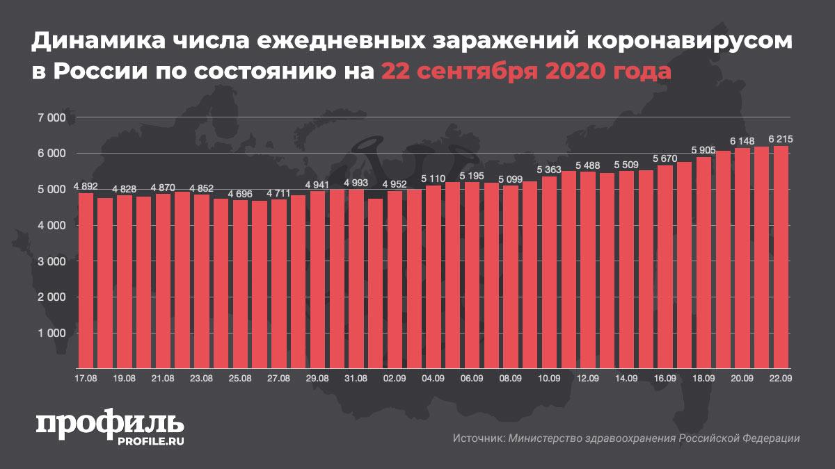 Динамика числа ежедневных заражений коронавирусом в России по состоянию на 22 сентября 2020 года