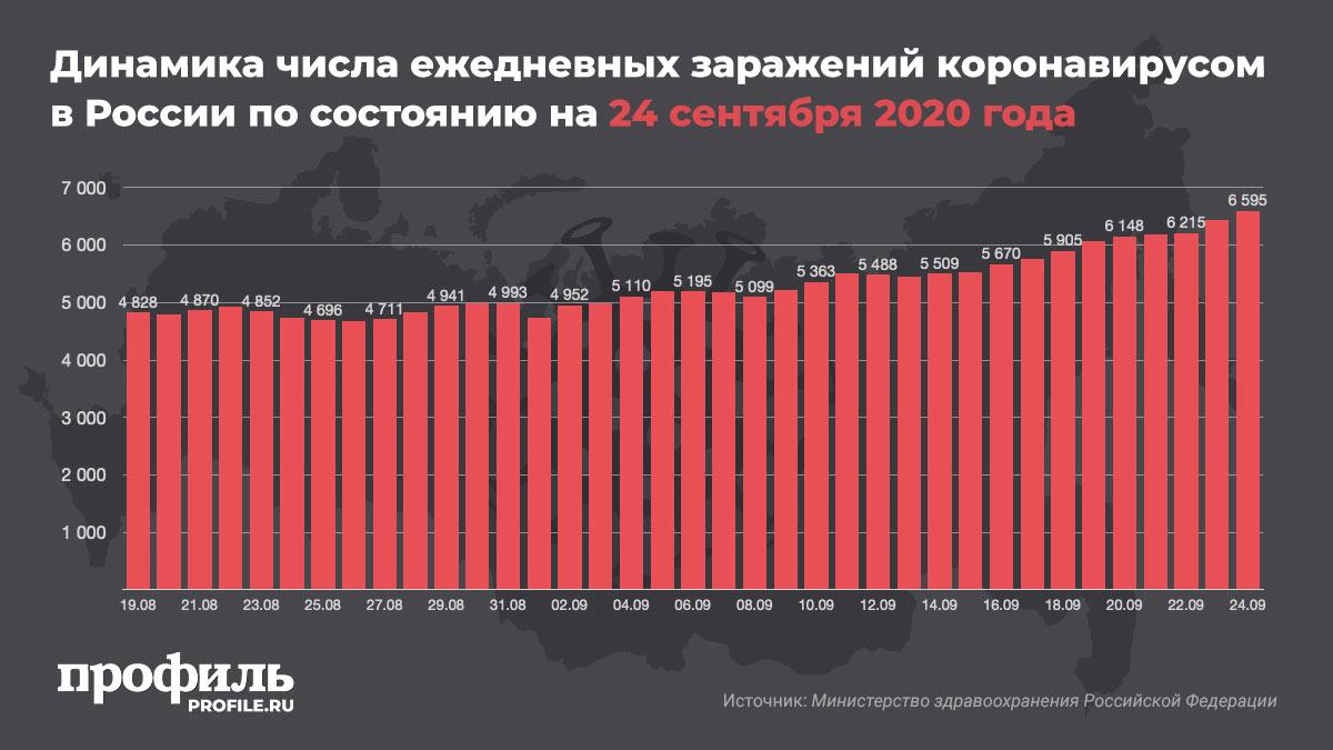 Динамика числа ежедневных заражений коронавирусом в России по состоянию на 24 сентября 2020 года