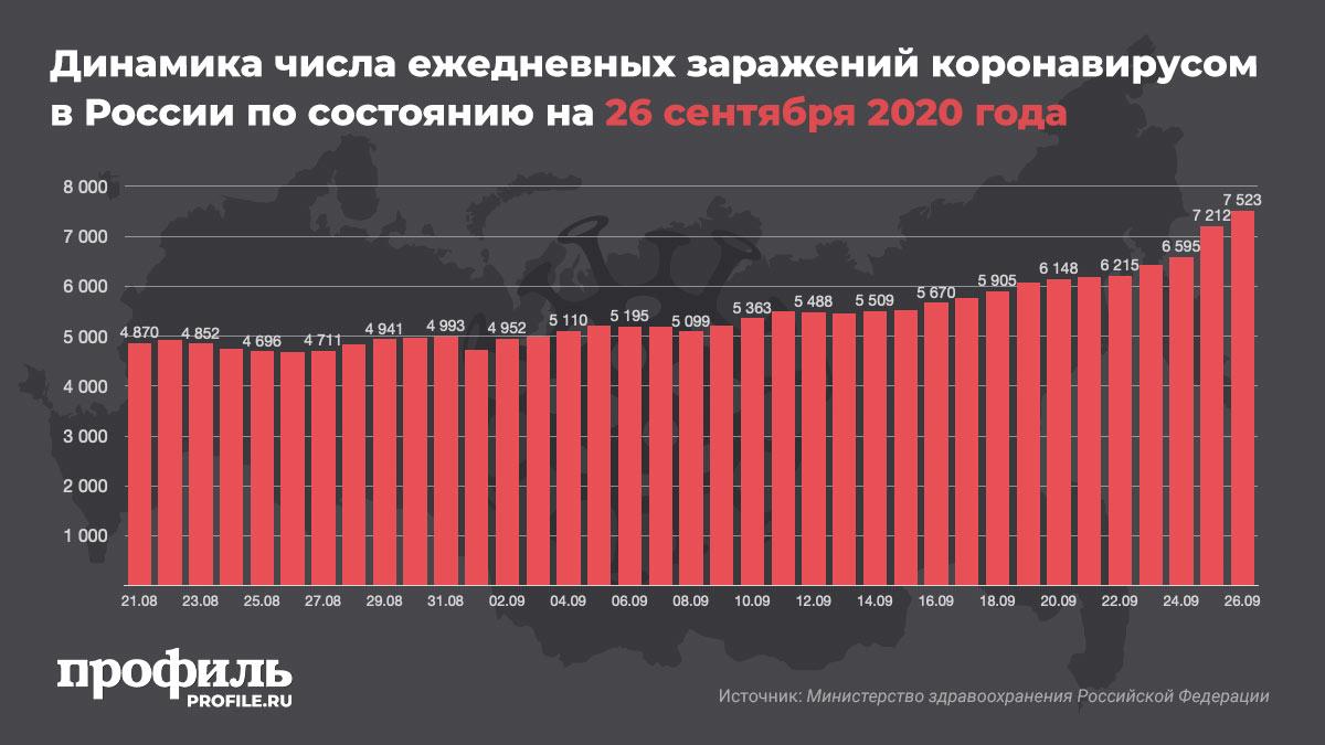 Динамика числа ежедневных заражений коронавирусом в России по состоянию на 26 сентября 2020 года