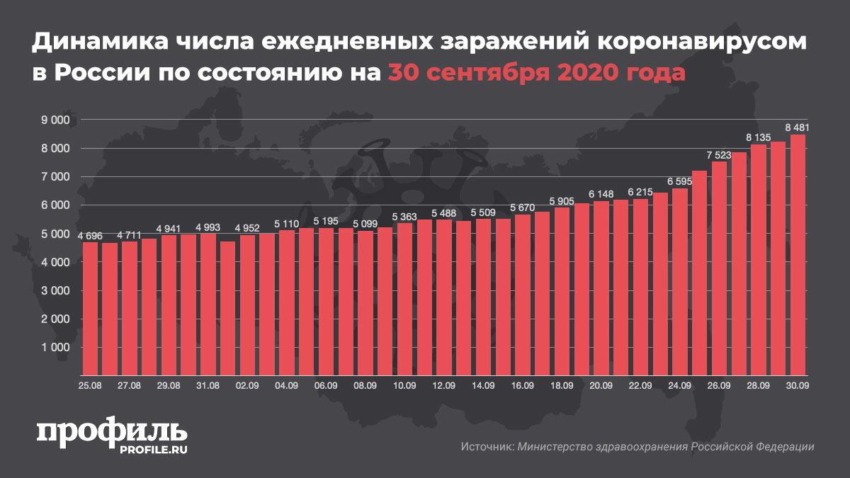 Динамика числа ежедневных заражений коронавирусом в России по состоянию на 30 сентября 2020 года