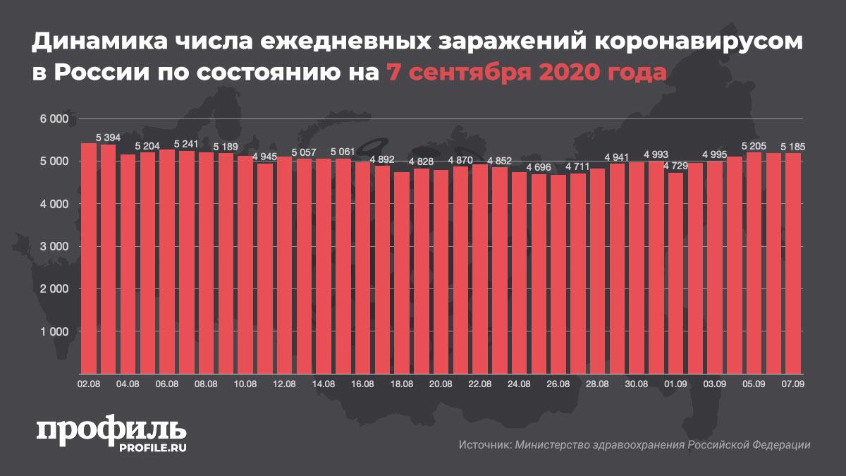 Динамика числа ежедневных заражений коронавирусом в России по состоянию на 7 сентября 2020 года