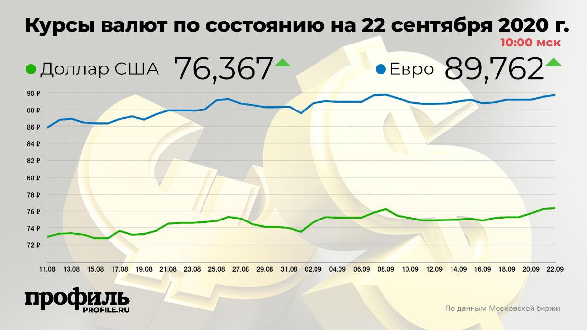 Курсы валют по состоянию на 22 сентября 2020 г. 10:00 мск