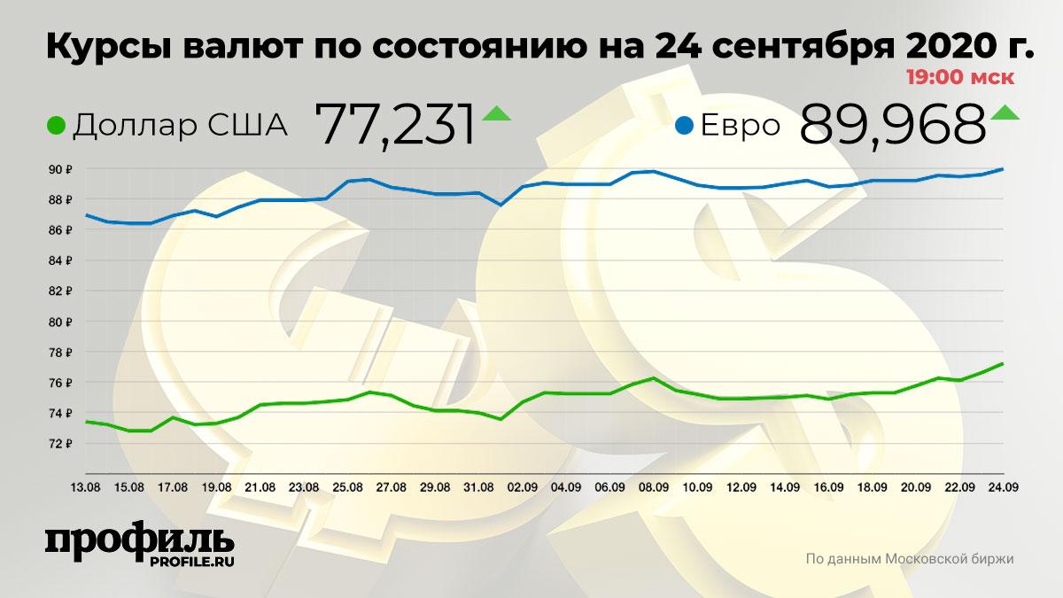 Курсы валют по состоянию на 24 сентября 2020 г. 19:00 мск